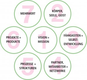 7 Felder der Selbstführung