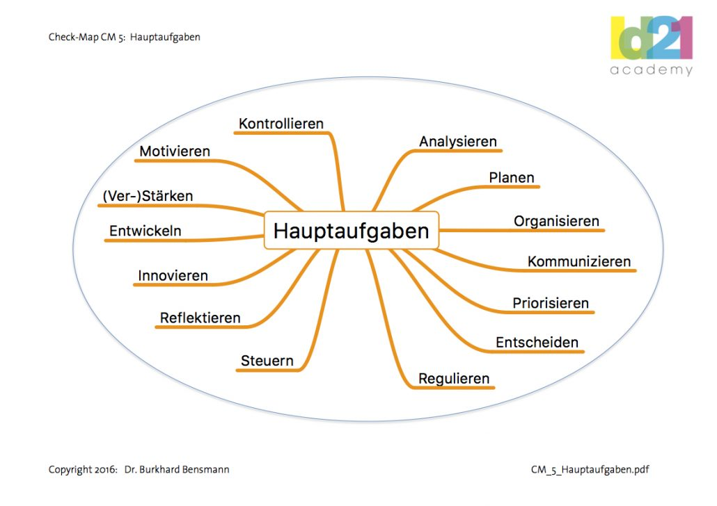 Check-Map Hauptaufgaben (Copyright: Dr. Bensmann)