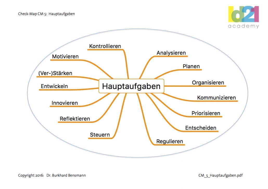 Check-Map Hauptaufgaben (Copyright: Dr. Bensmann)